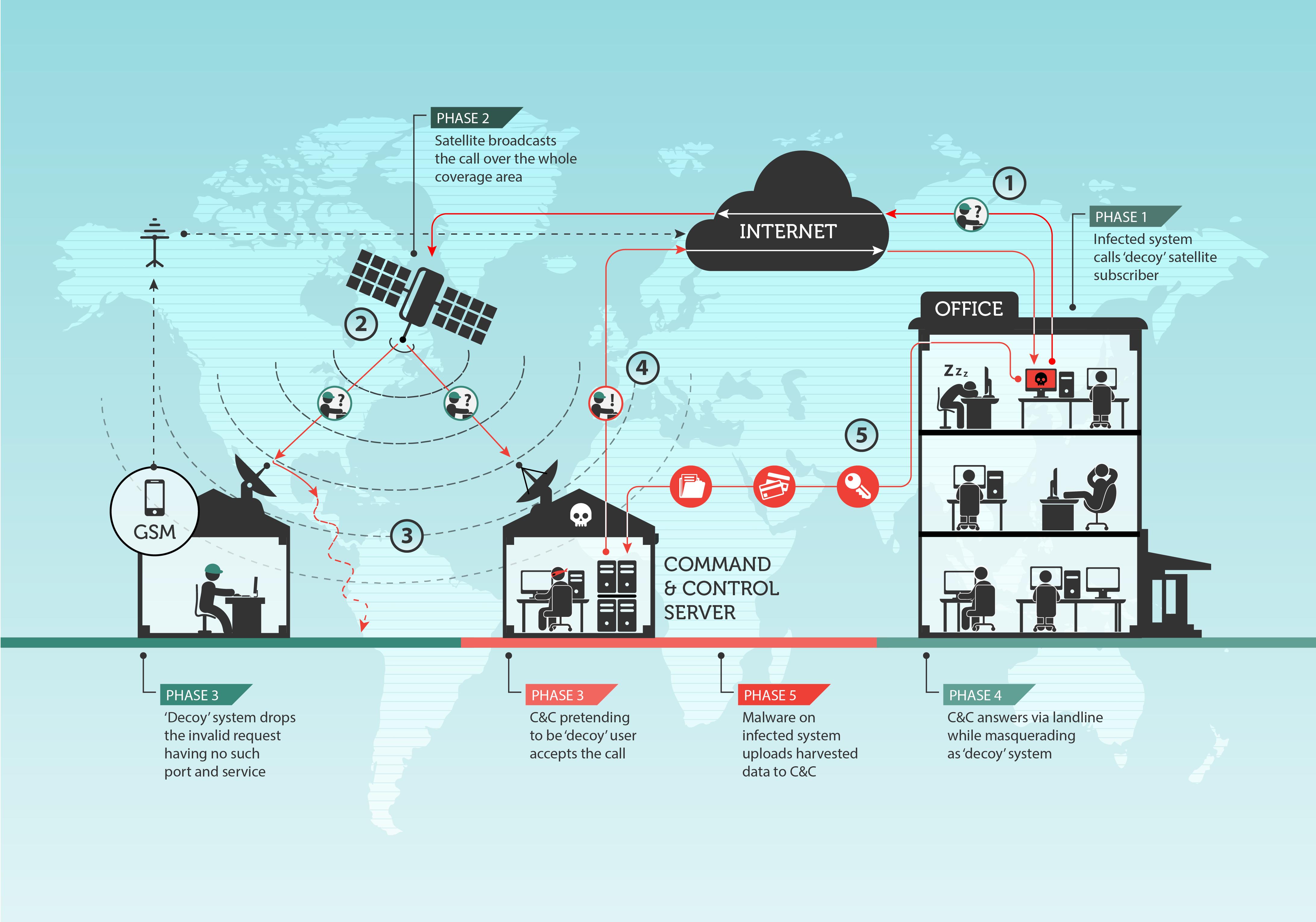 How does satellite internet hijacking work » KryptosTechnology